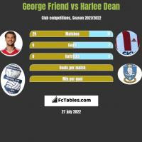 George Friend vs Harlee Dean h2h player stats