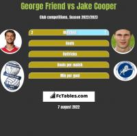 George Friend vs Jake Cooper h2h player stats