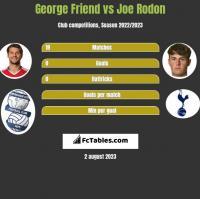 George Friend vs Joe Rodon h2h player stats