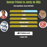George Friend vs Jordy de Wijs h2h player stats