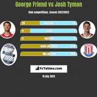 George Friend vs Josh Tymon h2h player stats
