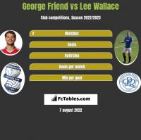 George Friend vs Lee Wallace h2h player stats