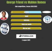 George Friend vs Mahlon Romeo h2h player stats