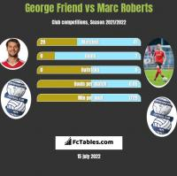 George Friend vs Marc Roberts h2h player stats