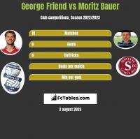 George Friend vs Moritz Bauer h2h player stats