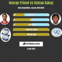George Friend vs Osman Kakay h2h player stats