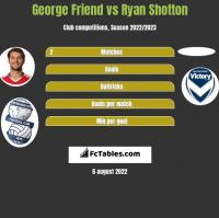 George Friend vs Ryan Shotton h2h player stats