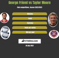 George Friend vs Taylor Moore h2h player stats