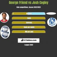George Friend vs Josh Cogley h2h player stats