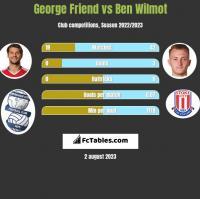 George Friend vs Ben Wilmot h2h player stats