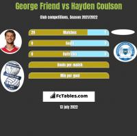 George Friend vs Hayden Coulson h2h player stats