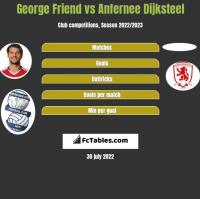 George Friend vs Anfernee Dijksteel h2h player stats
