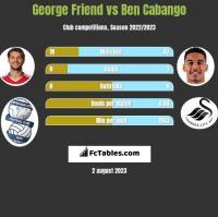 George Friend vs Ben Cabango h2h player stats