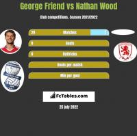George Friend vs Nathan Wood h2h player stats