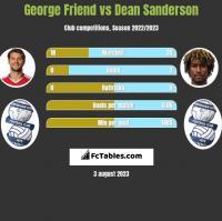 George Friend vs Dean Sanderson h2h player stats