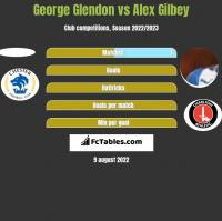 George Glendon vs Alex Gilbey h2h player stats