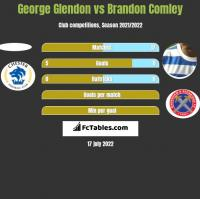 George Glendon vs Brandon Comley h2h player stats