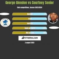 George Glendon vs Courtney Senior h2h player stats