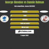 George Glendon vs Dannie Bulman h2h player stats