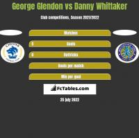 George Glendon vs Danny Whittaker h2h player stats
