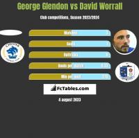 George Glendon vs David Worrall h2h player stats