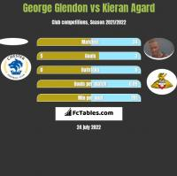 George Glendon vs Kieran Agard h2h player stats