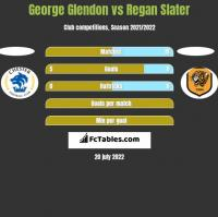 George Glendon vs Regan Slater h2h player stats