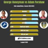 George Honeyman vs Adam Forshaw h2h player stats