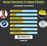 George Honeyman vs Callum O'Dowda h2h player stats