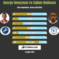 George Honeyman vs Callum Robinson h2h player stats