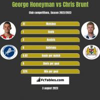 George Honeyman vs Chris Brunt h2h player stats