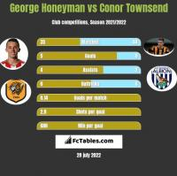George Honeyman vs Conor Townsend h2h player stats
