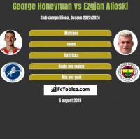 George Honeyman vs Ezgjan Alioski h2h player stats