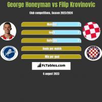 George Honeyman vs Filip Krovinovic h2h player stats