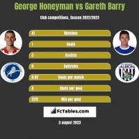 George Honeyman vs Gareth Barry h2h player stats