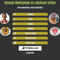 George Honeyman vs Jackson Irvine h2h player stats