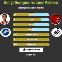 George Honeyman vs Jamie Paterson h2h player stats