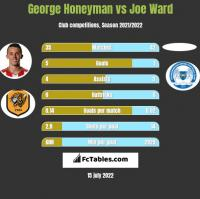 George Honeyman vs Joe Ward h2h player stats