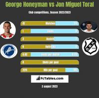 George Honeyman vs Jon Miguel Toral h2h player stats