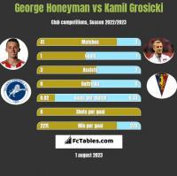 George Honeyman vs Kamil Grosicki h2h player stats