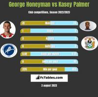 George Honeyman vs Kasey Palmer h2h player stats