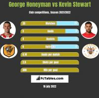 George Honeyman vs Kevin Stewart h2h player stats