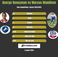 George Honeyman vs Marcus Maddison h2h player stats