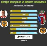 George Honeyman vs Richard Smallwood h2h player stats