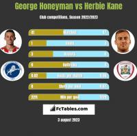George Honeyman vs Herbie Kane h2h player stats