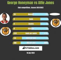George Honeyman vs Alfie Jones h2h player stats