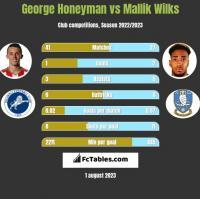 George Honeyman vs Mallik Wilks h2h player stats
