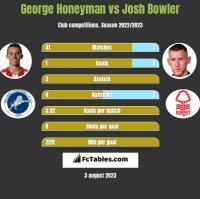 George Honeyman vs Josh Bowler h2h player stats