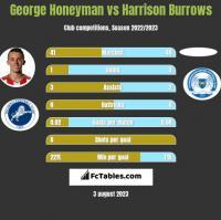 George Honeyman vs Harrison Burrows h2h player stats