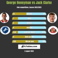 George Honeyman vs Jack Clarke h2h player stats